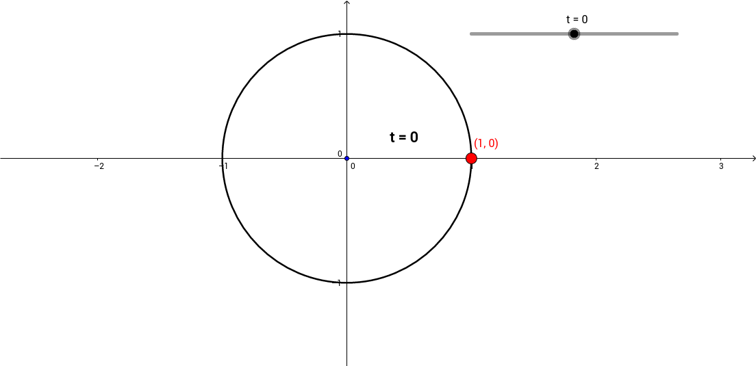 Angles (in radians) and the Unit Circle