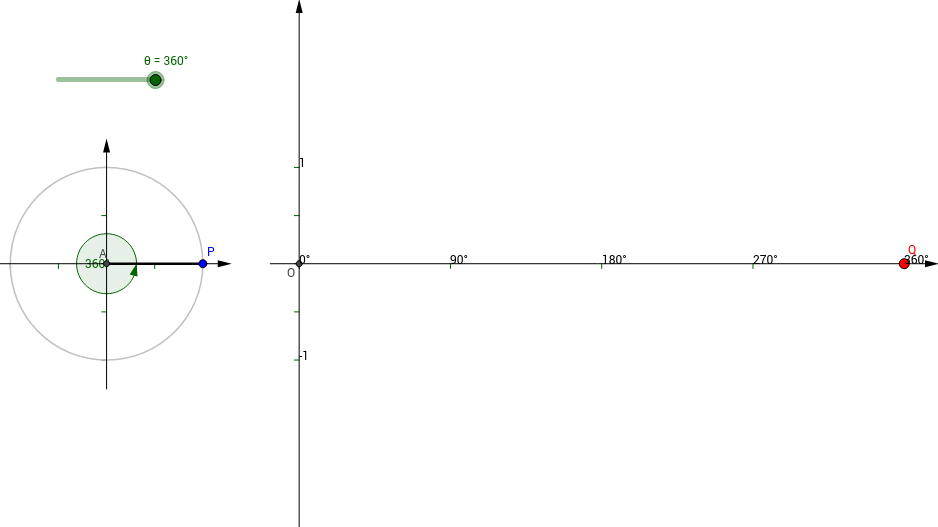 Unit Circle and the Coordinate Plane