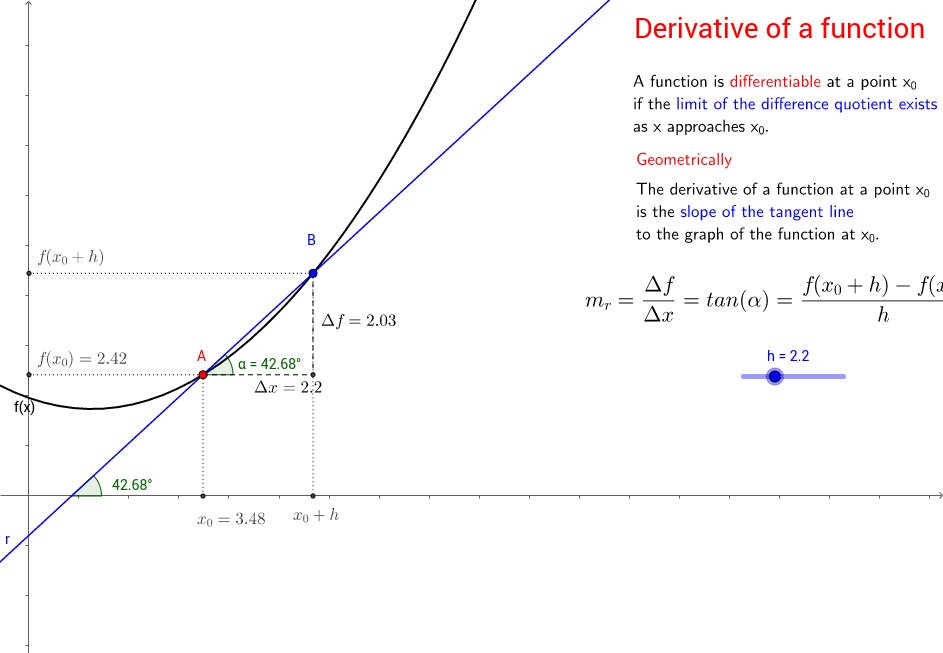 Definition of Derivative