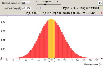 Binomiális eloszlás – Hipotézisvizsgálat 1.