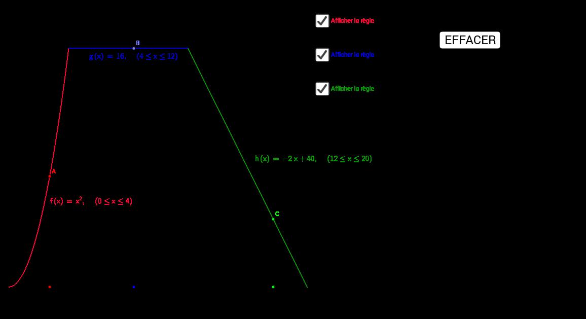 Fct par parties - Domaine