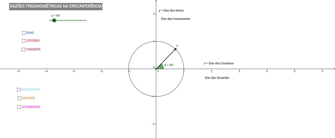 Razões Trigonométricas no Ciclo