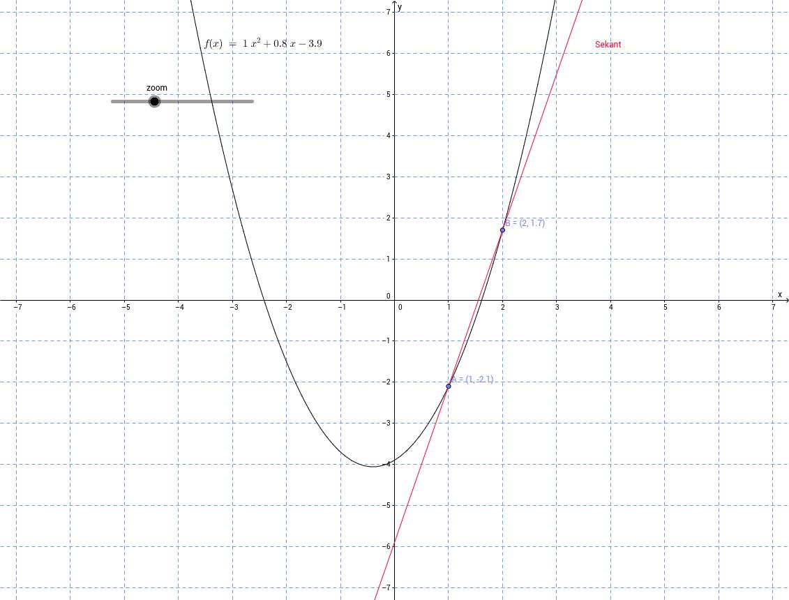 Sekant för andragradsfunktion, två punkter