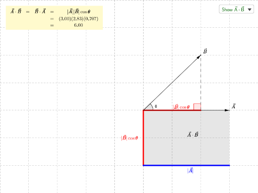 Graphical Dot Product in 2-D