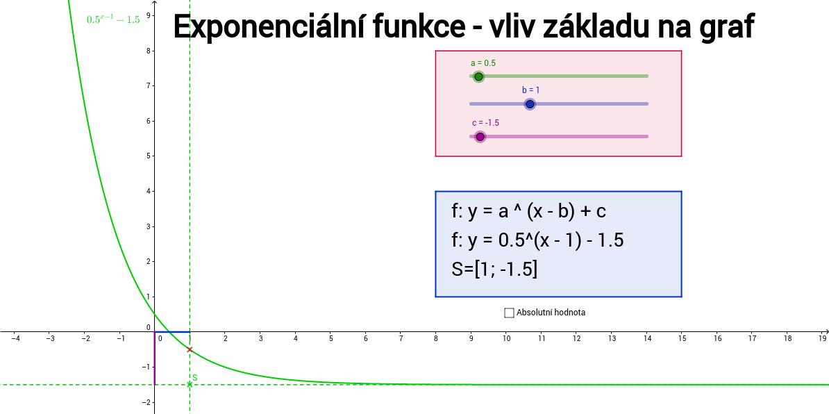 Exponenciální funkce - vliv základu na graf