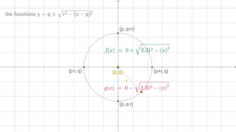 f(x)=q+sqrt(r^2-(x-p)^2)