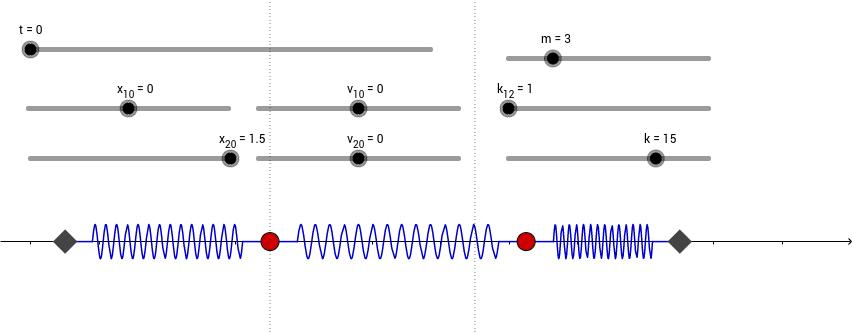 Oscillatori accoppiati