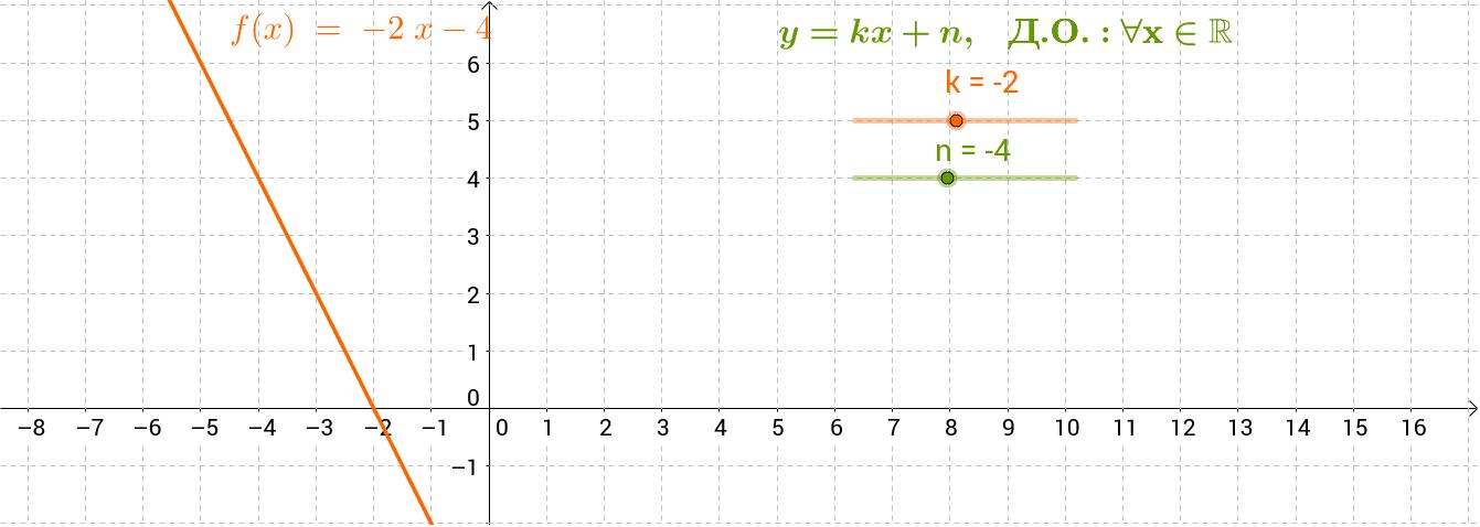 Изследвайте линейната функция.