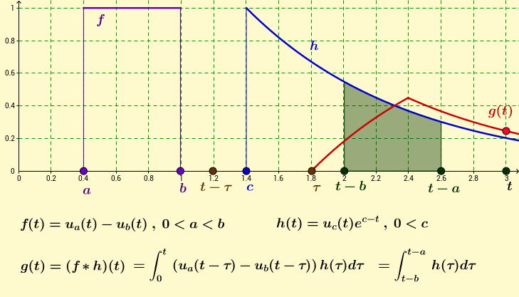 Convolution: shifted rectangle and exponential functions