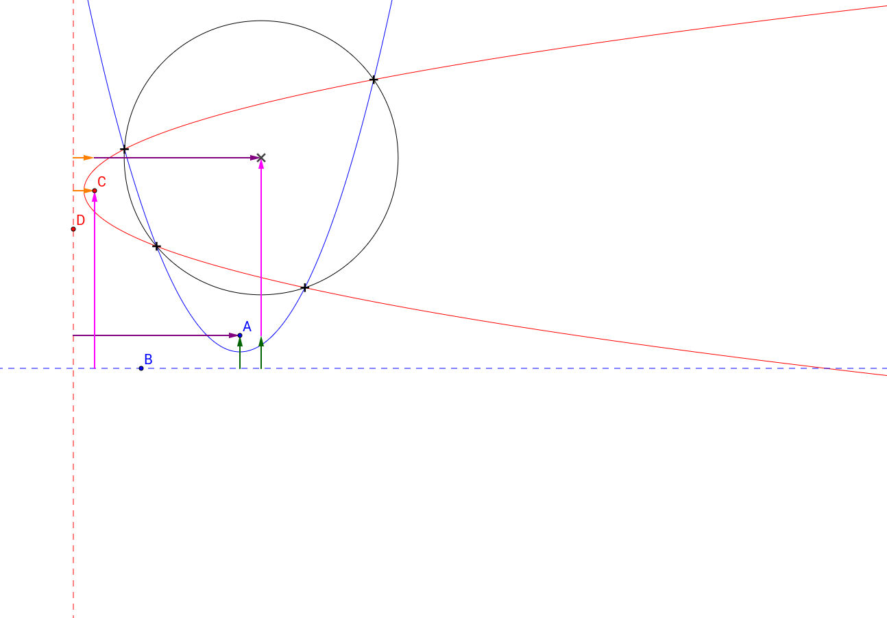 Intersection of two parabolas