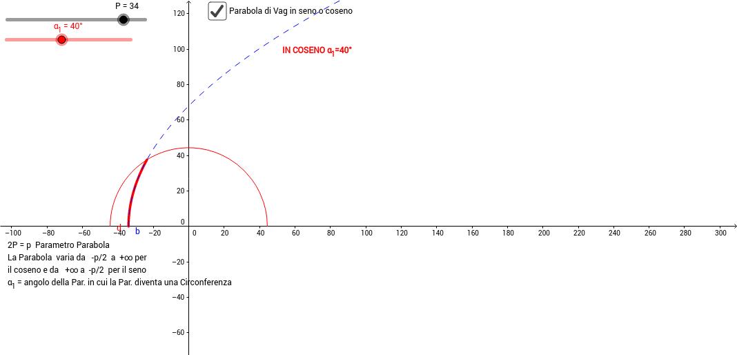 Eq. del Moto degli Asteroidi (Parabola di Vag)