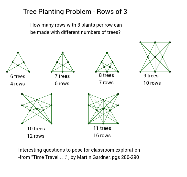 Tree Planting Problem - Rows of 3