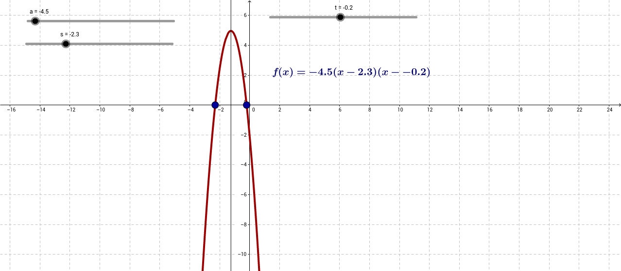 Factored Form of the quadratic Function.