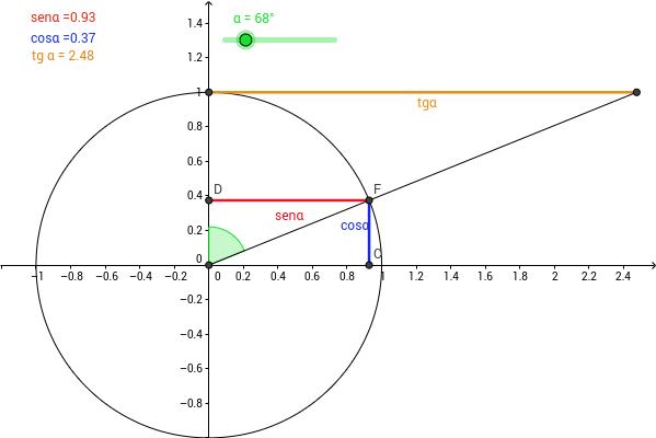 Cerchio goniometrico
