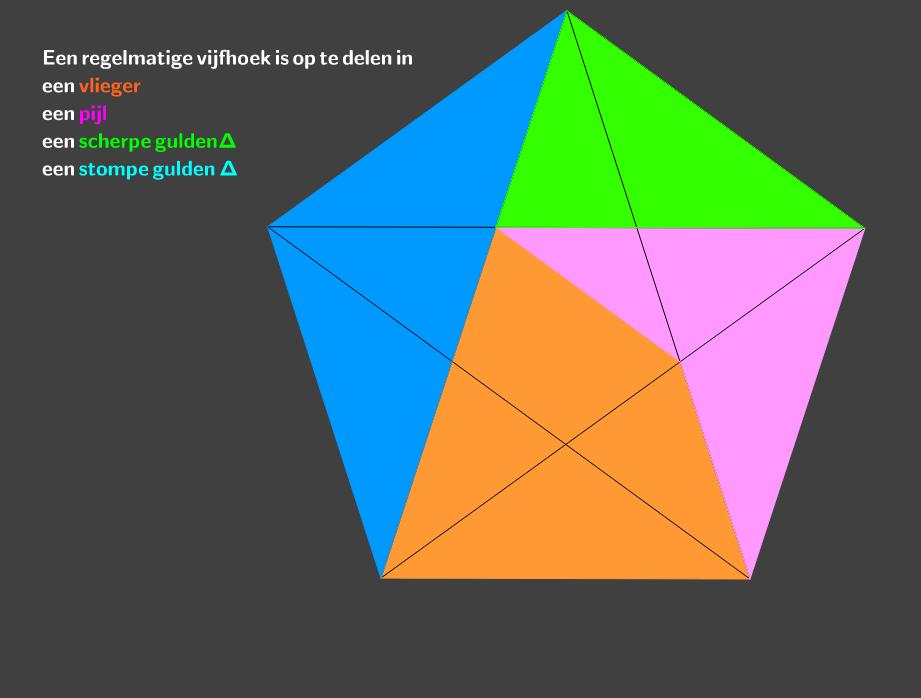 pijl,vlieger en gulden driehoek in een regelmatige vijfhoek
