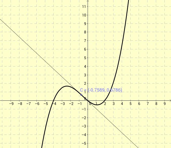 קשר בין גרף הפונקציה לגרף הנגזרת הראשונה והשניה