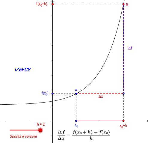 Introduzione alle derivate