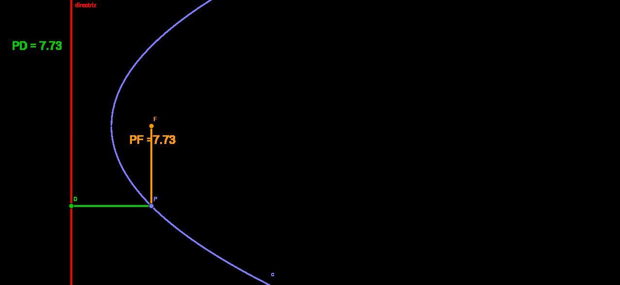 La parábola como lugar geométrico