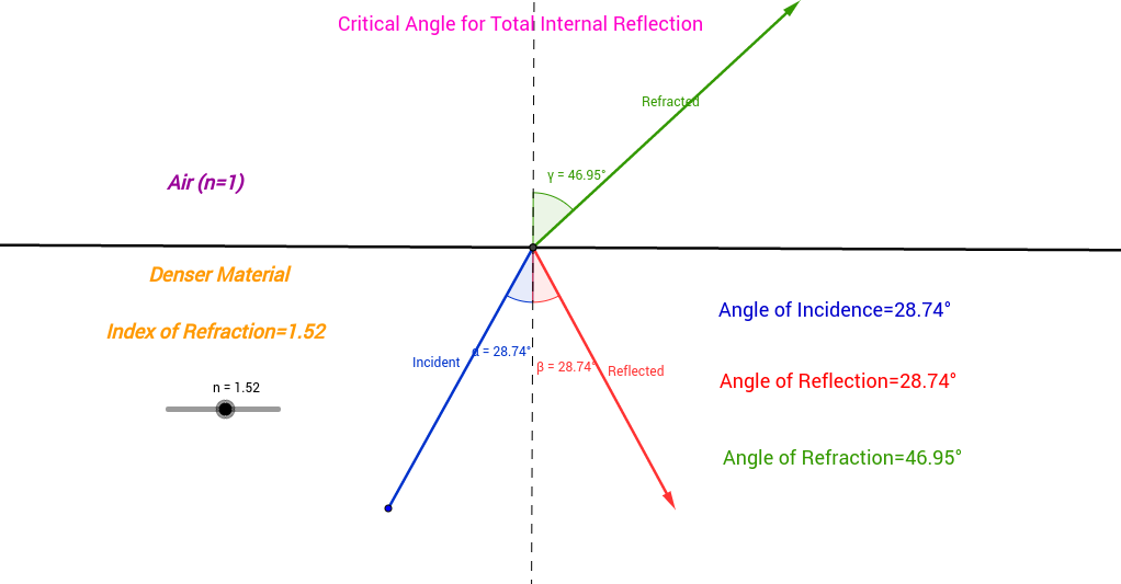 how to find critical angle