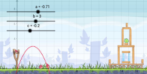 Angry Birds Parabola Geogebra border=