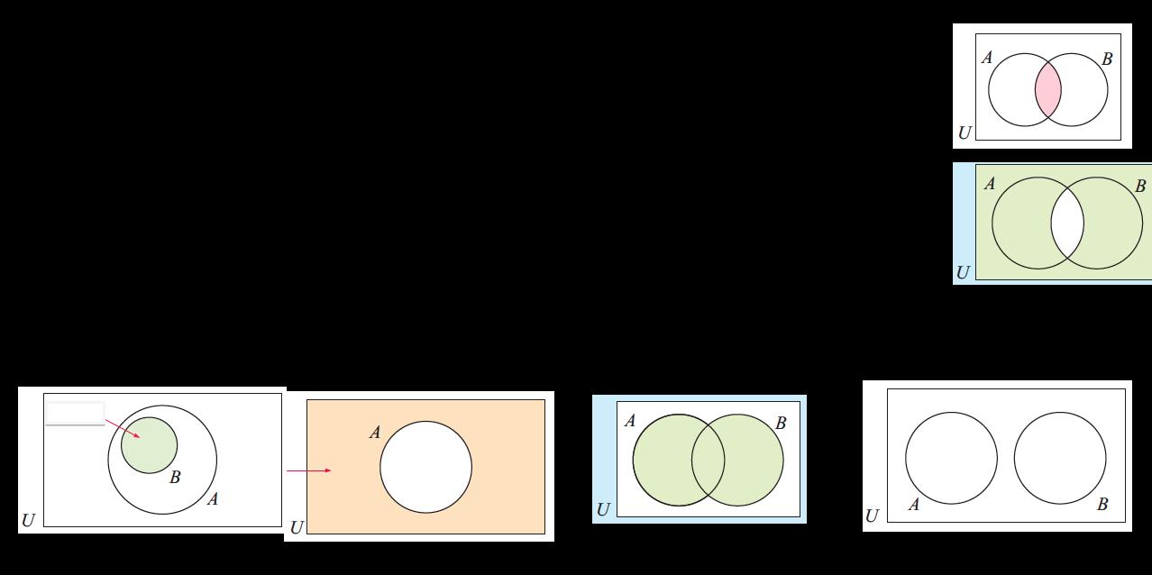 Set Notation & Venn Diagrams
