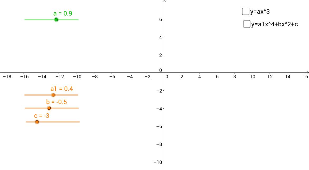 Estudo das funções polinomiais