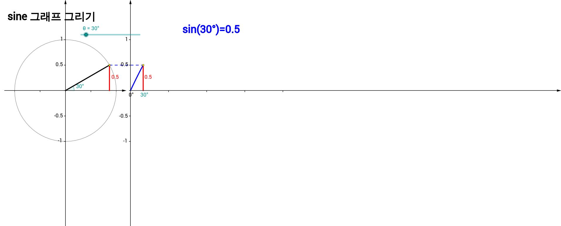 sine 그래프 그리기