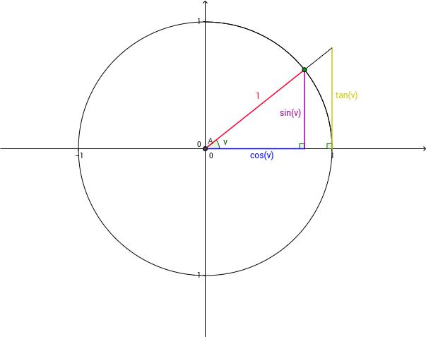 Definition af cos, sin og tan ved hjælp af enhedscirklen