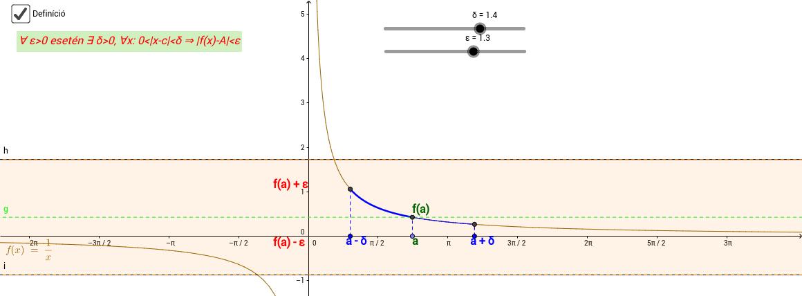 1/x fv határértékének vizsgálata