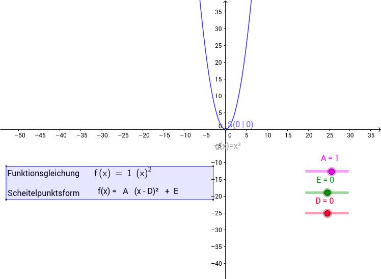 Quadratische Funktionen der Form f(x) = A (x - D)² + E