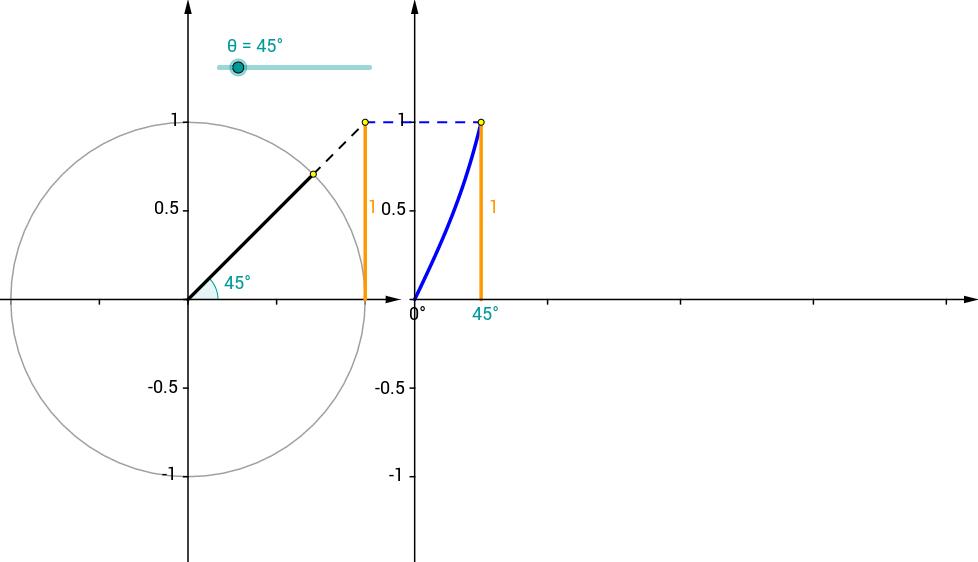 Unit Circle and Tangent Graph - GeoGebra