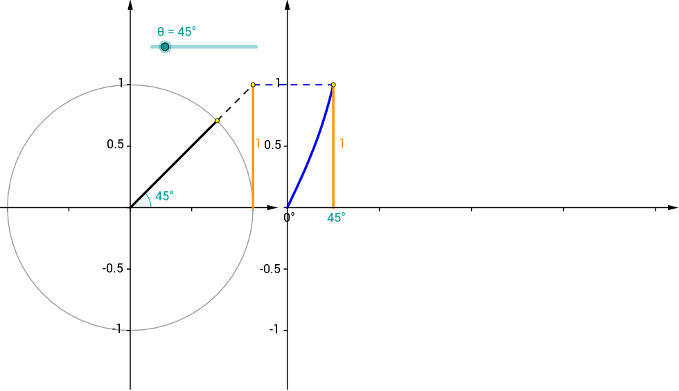 Unit Circle and Tangent Graph - GeoGebra
