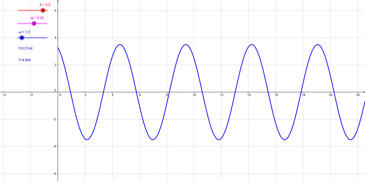 Signal sinusoïdal