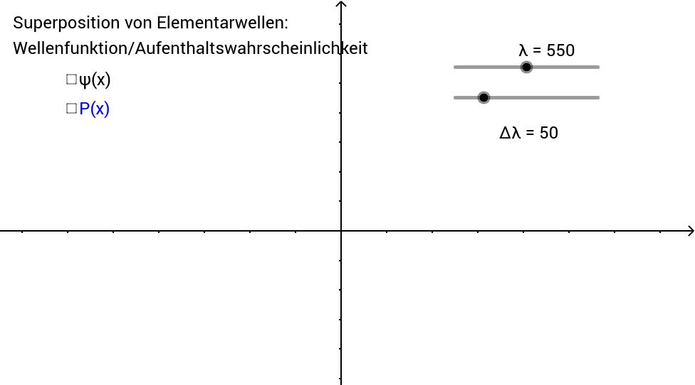 Wellenfunktion und Aufenthaltswahrscheinlichkeit
