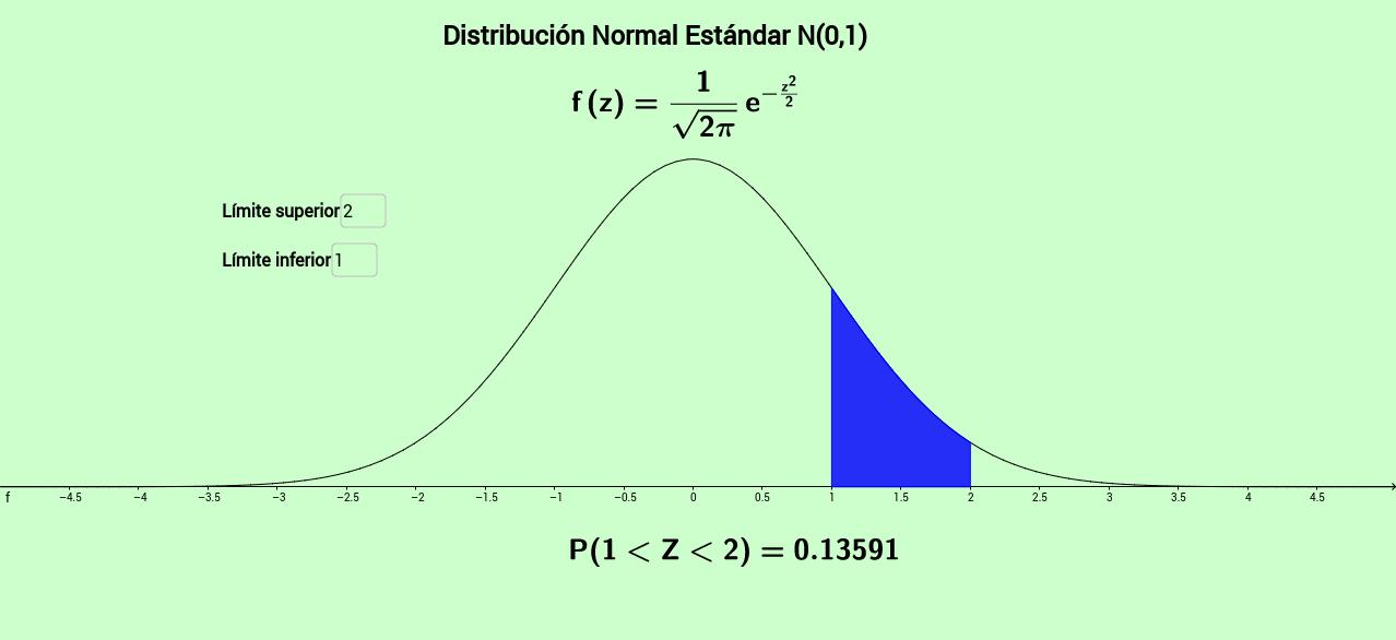 Copia de Distribución Normal Estándar