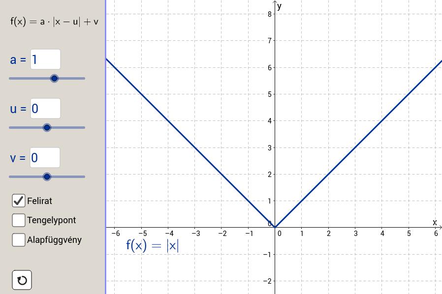 Abszolutérték-függvény transzformációja