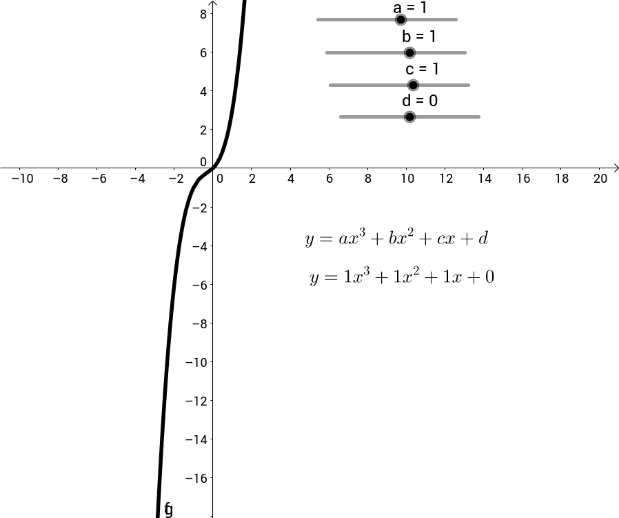 Translating Cubic Functions