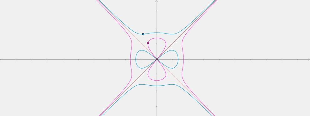 devil's curves