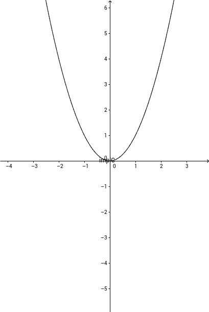 Intersection of two surfaces -> implicit curve