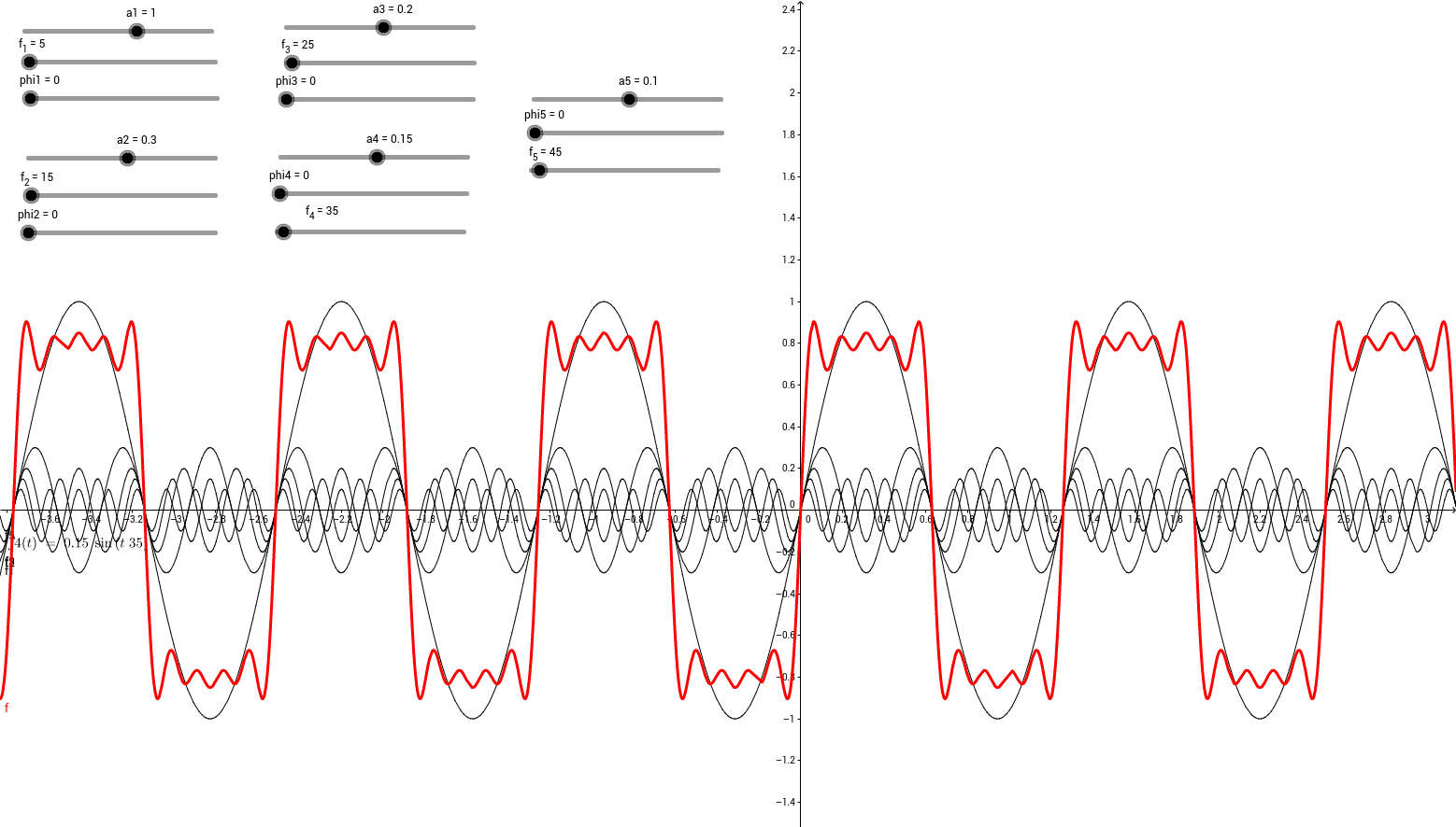 Fourier Synthesis