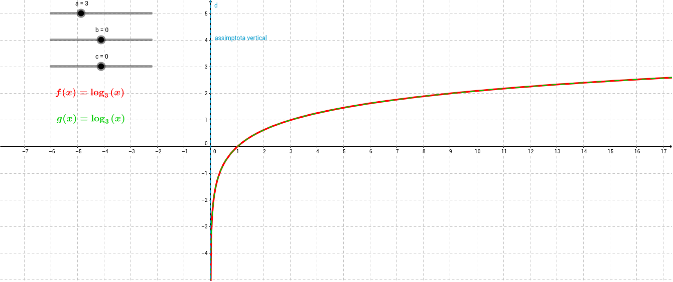 La funció logarítmica
