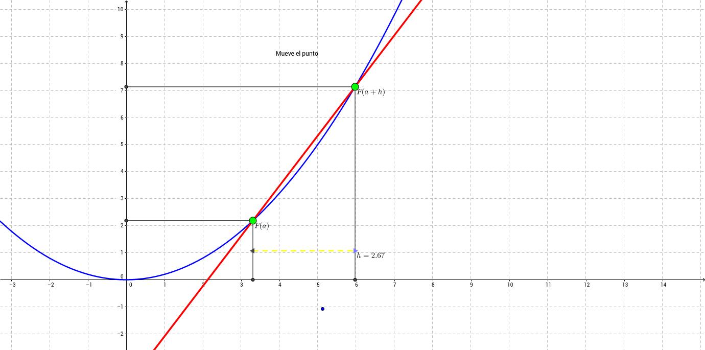 El límite cuando h tiende a cero