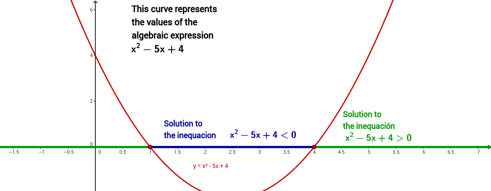 Inequalities: graphic resolution