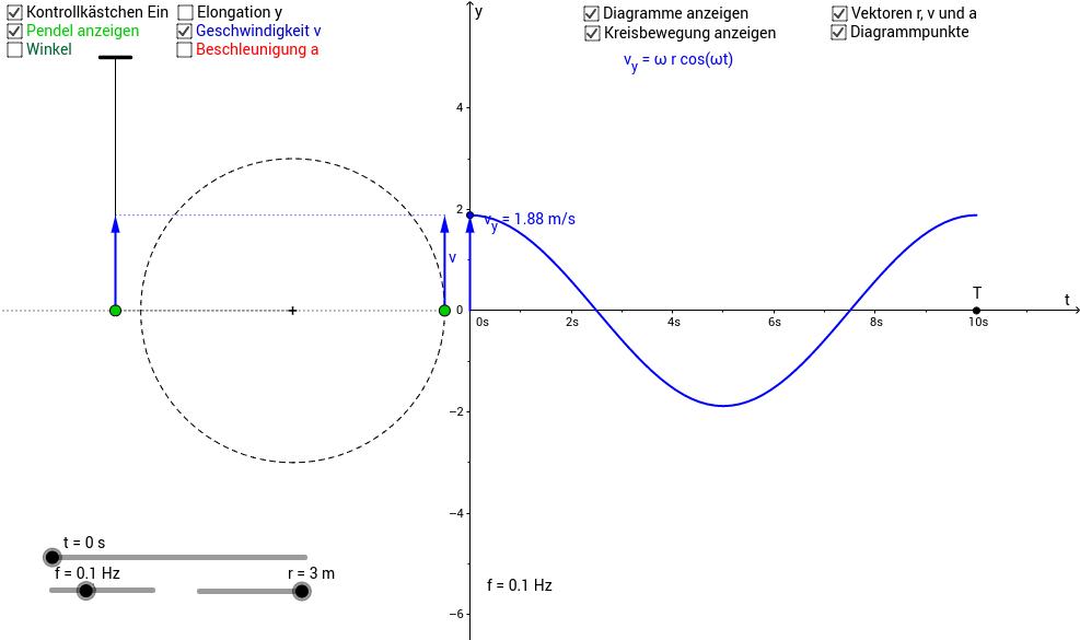 Federpendel, Kreisbewegung und harmonische Schwingung
