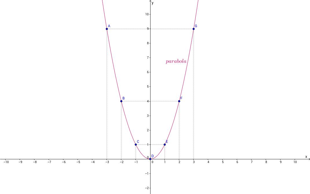 Grafik funkcije y=x^2