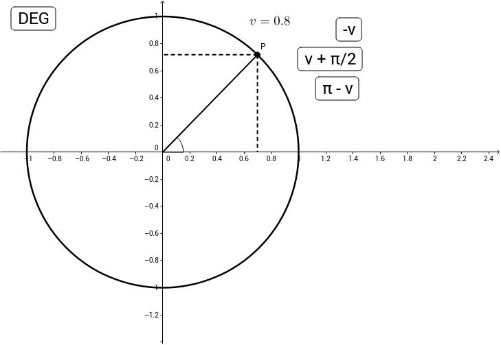 Overgangsformler for trigonometriske funktioner
