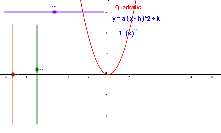 Effect of Parameter Changes on the Quadratic Function