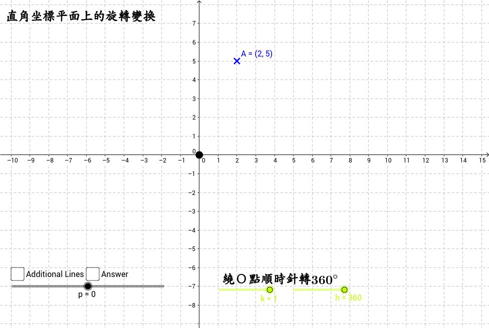 直角坐標平面上的旋轉變換