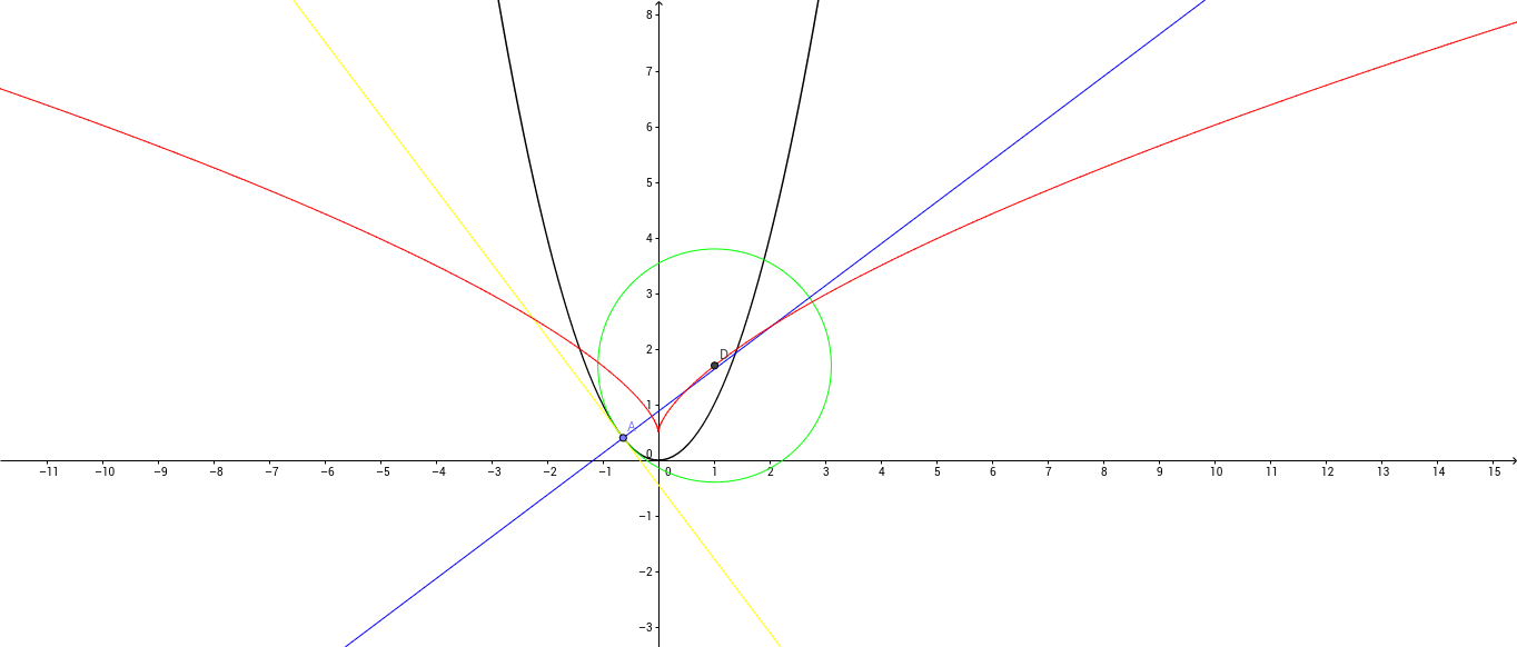 Evolute of a parabola