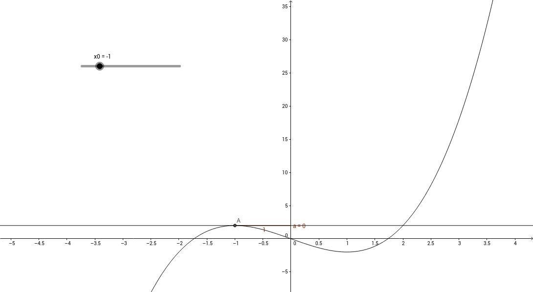 2015 - Tangenthældninger_x^3-3x